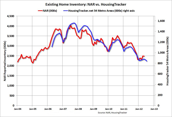 Boston housing inventory estimates from NAR