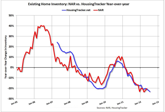 Boston housing year over year inventory change estimates