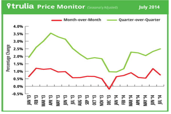 Month-over-month increase in asking Boston area home prices of 0.8% was in line with the average monthly gain over the past year